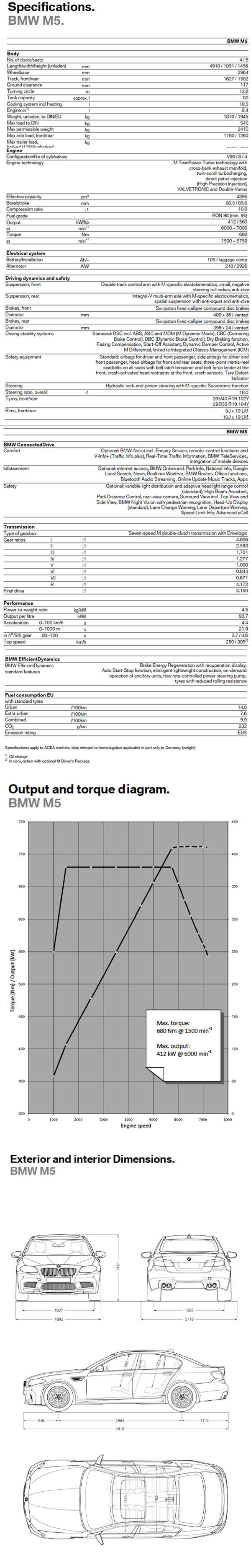 2012 BMW M5 spec sheet