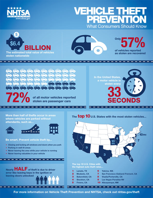 nhtsa infographic car theft