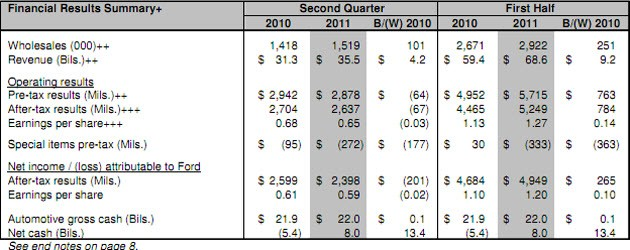 Ford chrysler report quarterly earnings autoblog Ford motor company financials