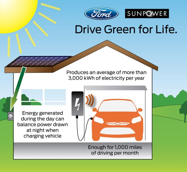 ford sunpower graphic