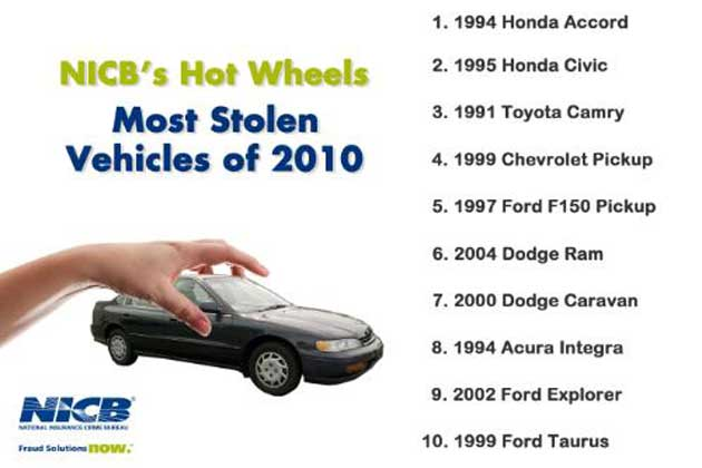 Most Stolen Vehicles of 2010 graphic
