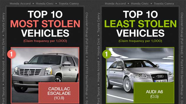 Most and Least Stolen Vehicles infographic