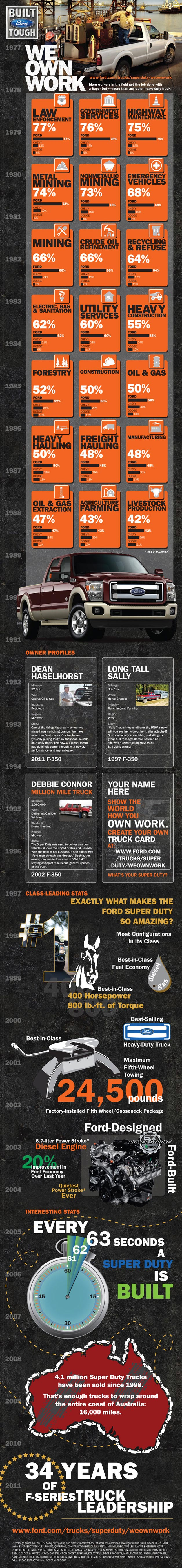 Ford Super Duty Infographic: Trucks at Work
