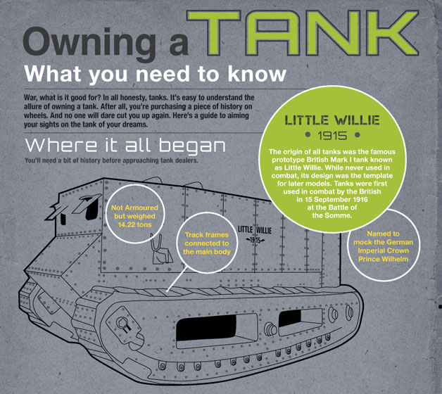 Tank ownership infographic