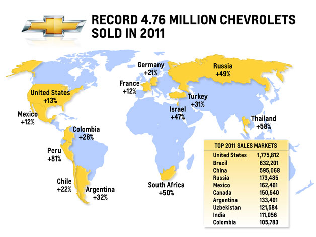 Chevrolet sets sales record