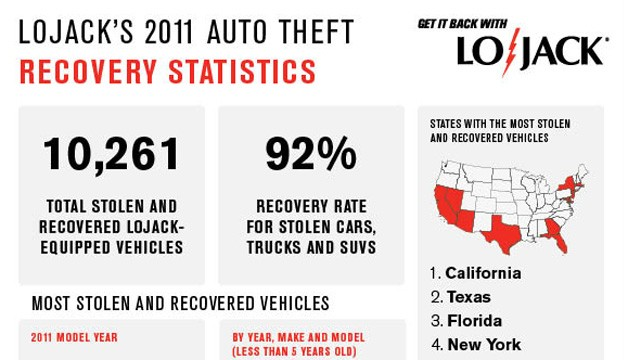 LoJack Infographic
