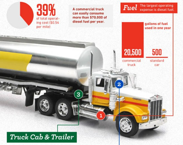 Cost of trucking infographic