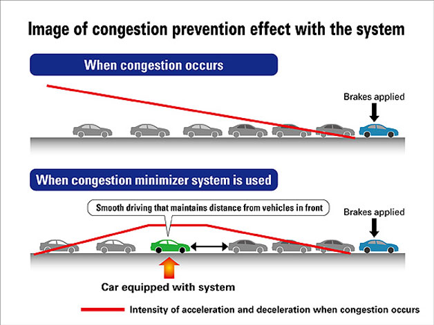 Honda's traffic jams prevention system