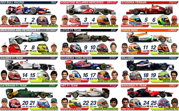 How do you find driver standings for F1 Racing?