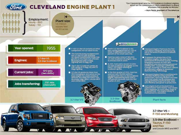 ford engine plant plans