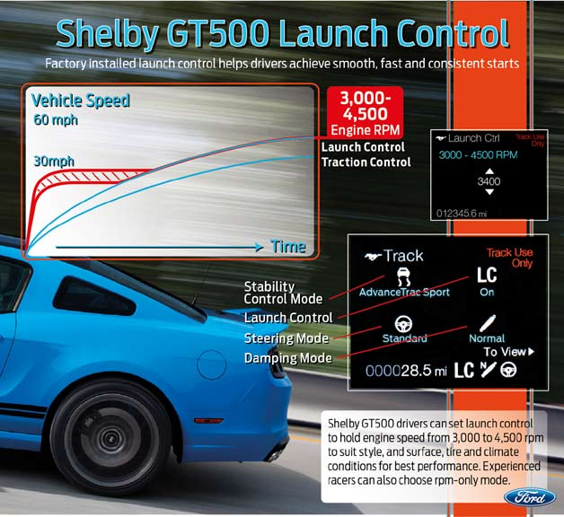 2013 Ford Mustang Shelby GT500 Launch Control infographic