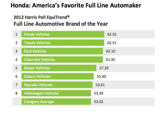 Harris Interactive favorite car brand survey barchart