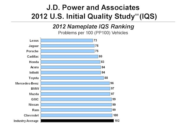 J.D. Power Initial Quality Study 2012