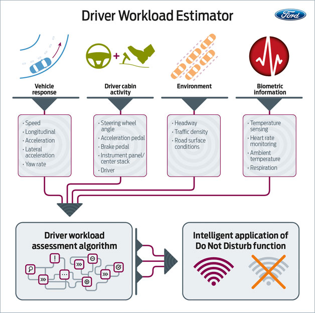 Driver Workload Estimator