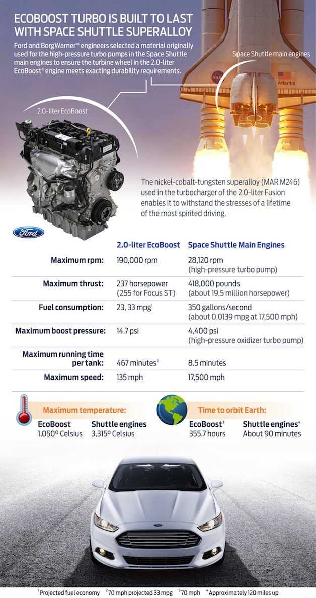 Ford Fusion versus space shuttle infographic