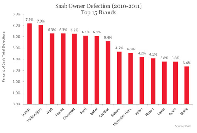 Polk chart on Saab owner defections