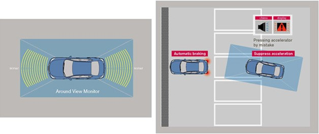 Nissan Emergency Assist for Pedal Misapplication diagram