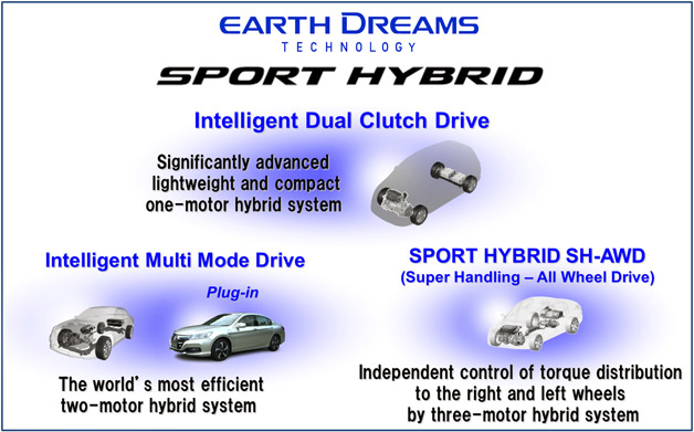 Honda Earth Dreams Sport Hybrid series diagram