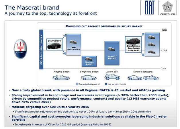 Leak confirms Maserati product plans, five new models