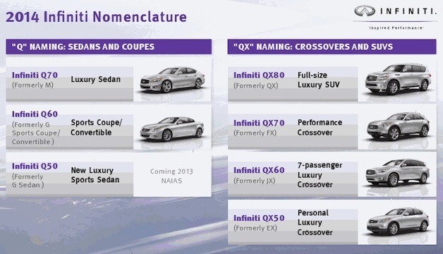 2014 Infiniti Q naming scheme