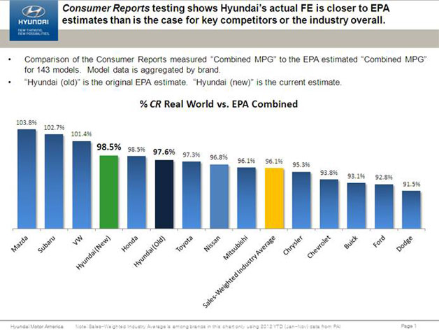 Hyundai chart showing Consumer Reports vs. EPA fuel economy data