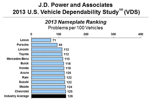 J.D. Power and Associates 2013 Vehicle Dependability bar chart