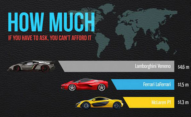 Infographic: Comparing the Veneno, LaFerrari and P1 supercars