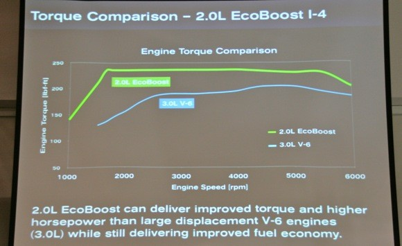 ecoboost 4 torque ford announces 2 0 liter ecoboost and dual clutch gearbox for 2010 2.3 EcoBoost at creativeand.co