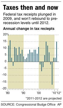 Taxes 2011: Tax Season