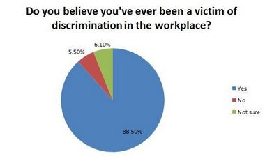 discrimination in the workplace Discrimination and harassment in the workplace can come in many forms, and although such misconduct can sometimes be overt, it can be subtle or even concealed this.