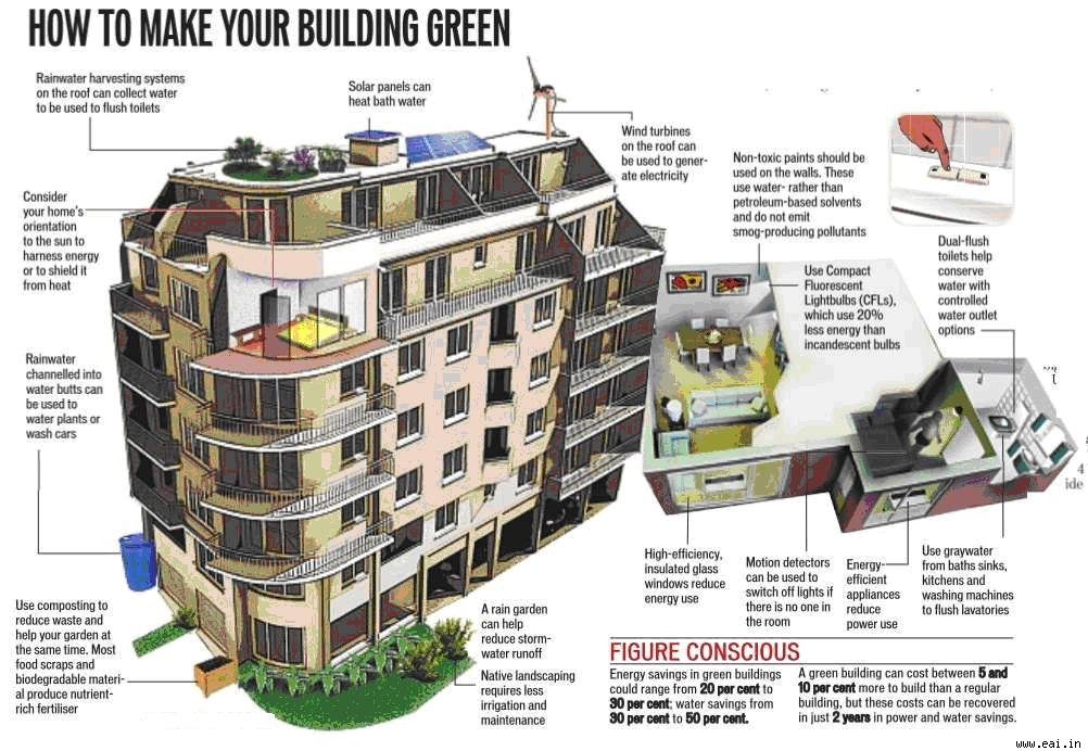 green buildings Purdue university is working to create sustainably designed buildings on campus, whether through new construction or building upgrades.