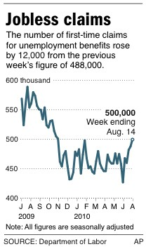 jobless claims hit a nine month high of 500 000 aol finance