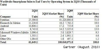 mobile phone operating system market share