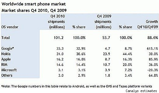 Smartphone OS worldwide market share