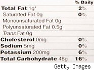 low fat foods are bad for diets - consumer backlash
