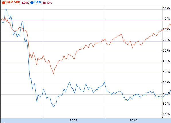 Solar Stocks vs. S&P 500 stock index