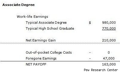 financial benefit of an associate degree