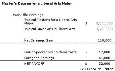 masters in liberal arts payout
