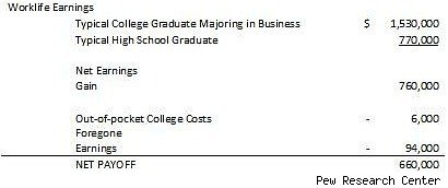 Business bachelor's degree payoff