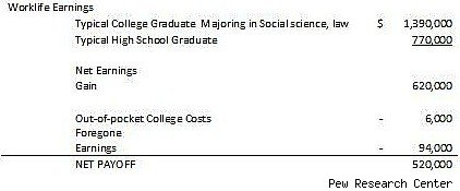 social science degree