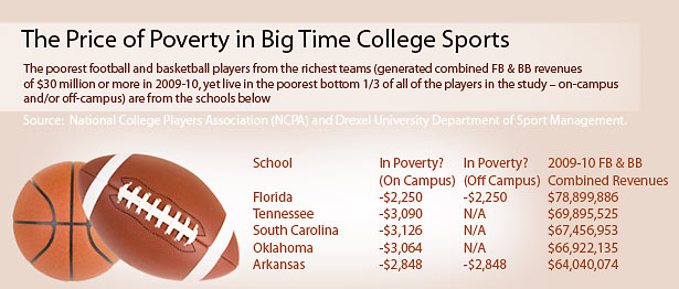 Poverty in sports