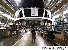 Factory orders rise, but business investment slips