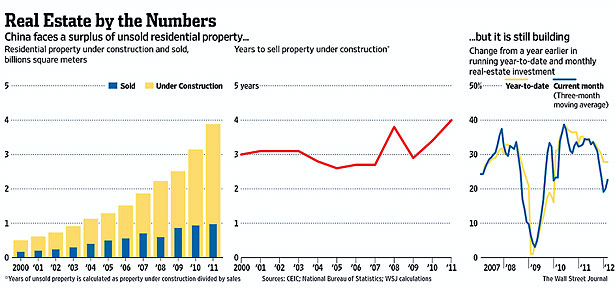Real Estate Numbers Chart for China