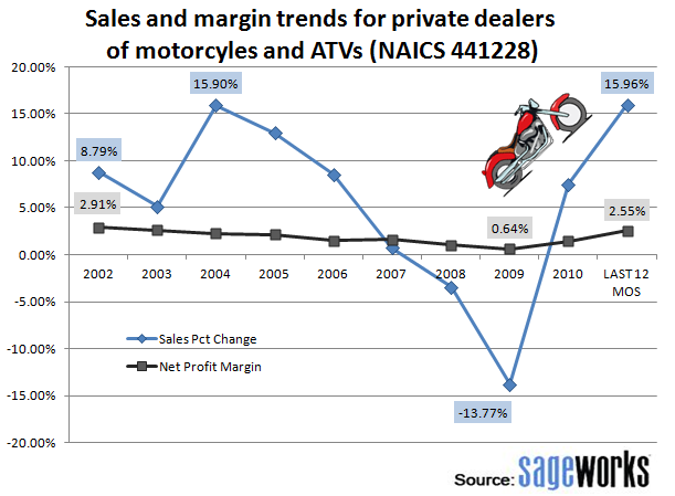 sales of motorcycles
