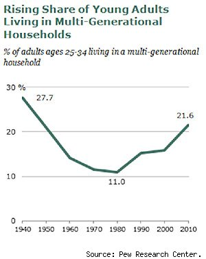 Multigenerational housing