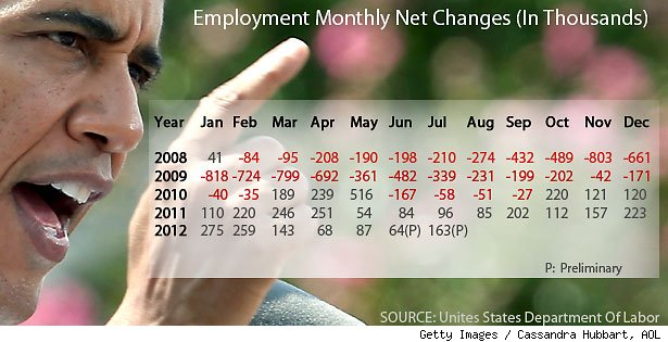 Employment numbers