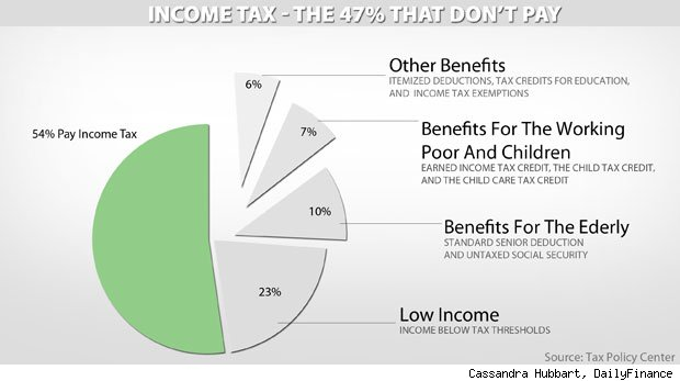 income tax deductions credits federal tax liability qualifying 47 breakdown