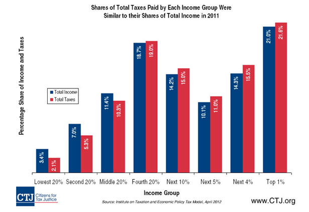 wealthy percentage of taxes