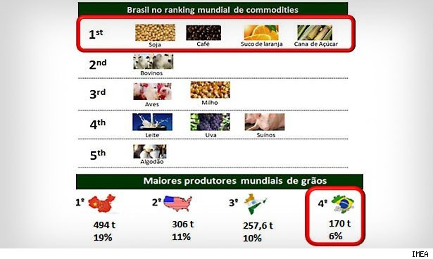 Brazil is top 5 worldwide for most major crops, and is now the fourth-largest grains producer in the world.
