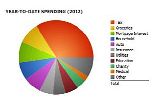 pie chart of your budget